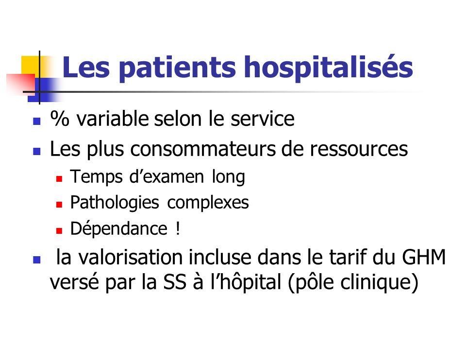 Les patients hospitalisés