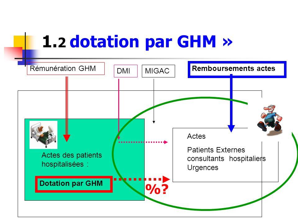 1.2 dotation par GHM » % Rémunération GHM Remboursements actes DMI