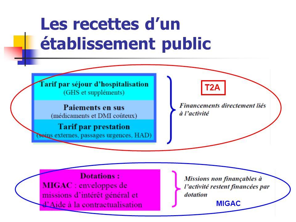 Les recettes d'un établissement public