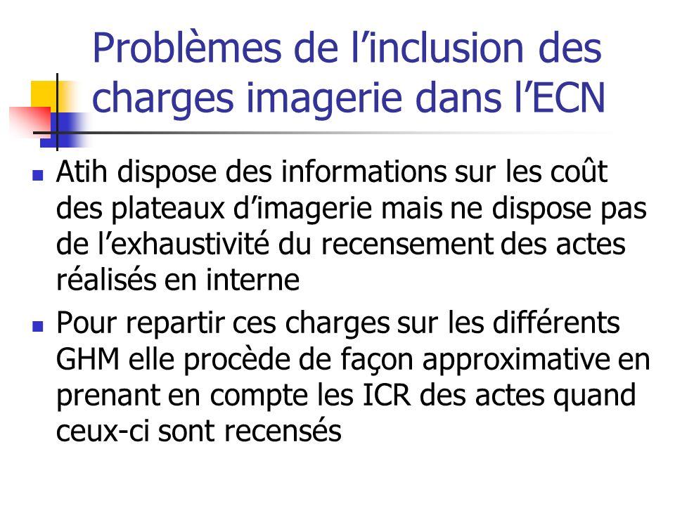 Problèmes de l'inclusion des charges imagerie dans l'ECN