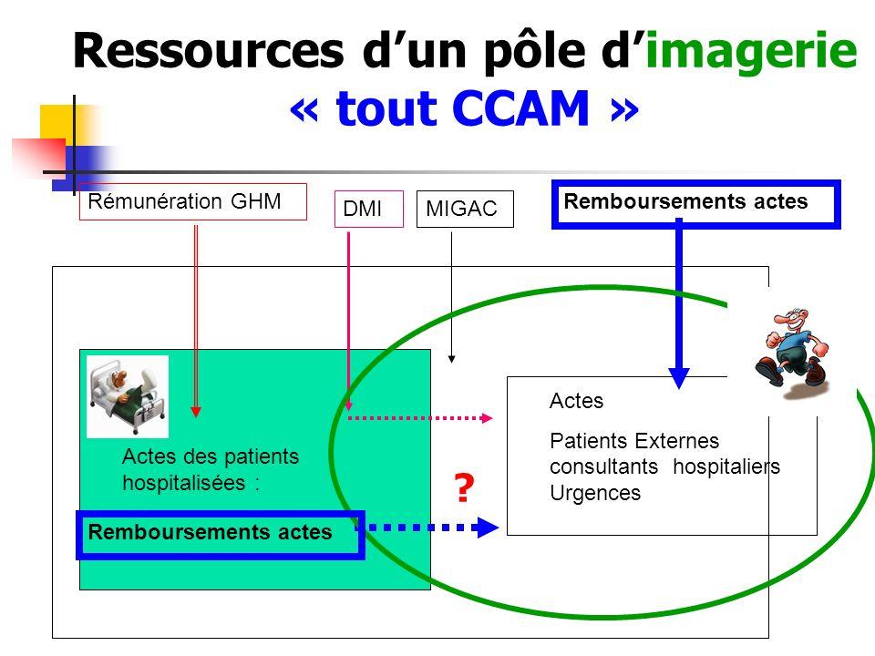 Ressources d'un pôle d'imagerie « tout CCAM »