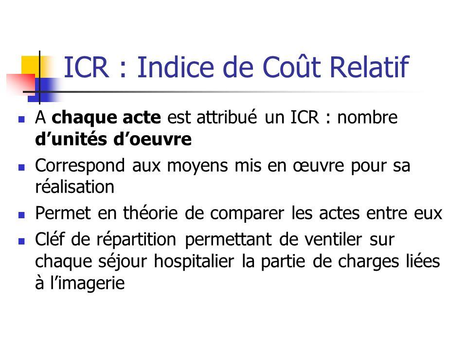 ICR : Indice de Coût Relatif