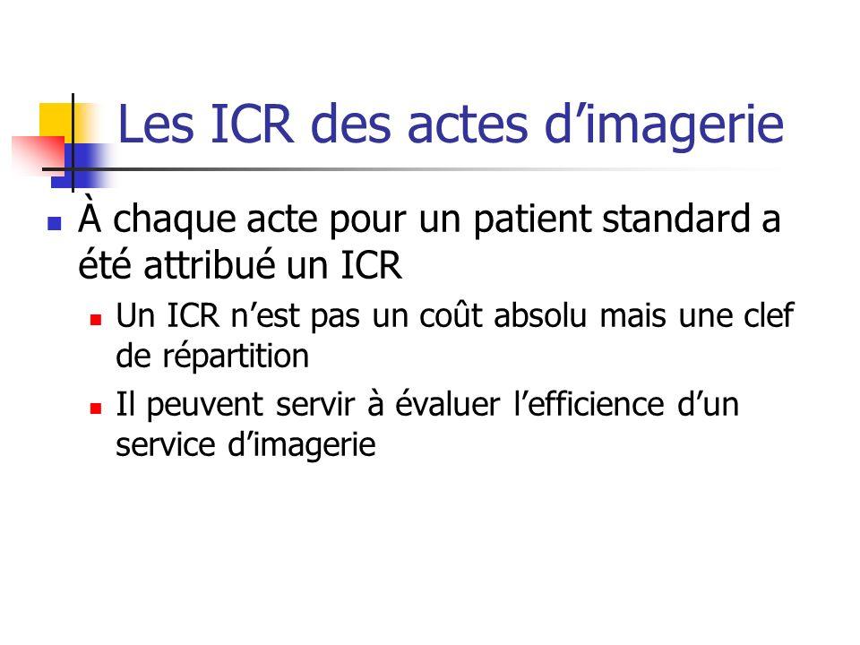 Les ICR des actes d'imagerie