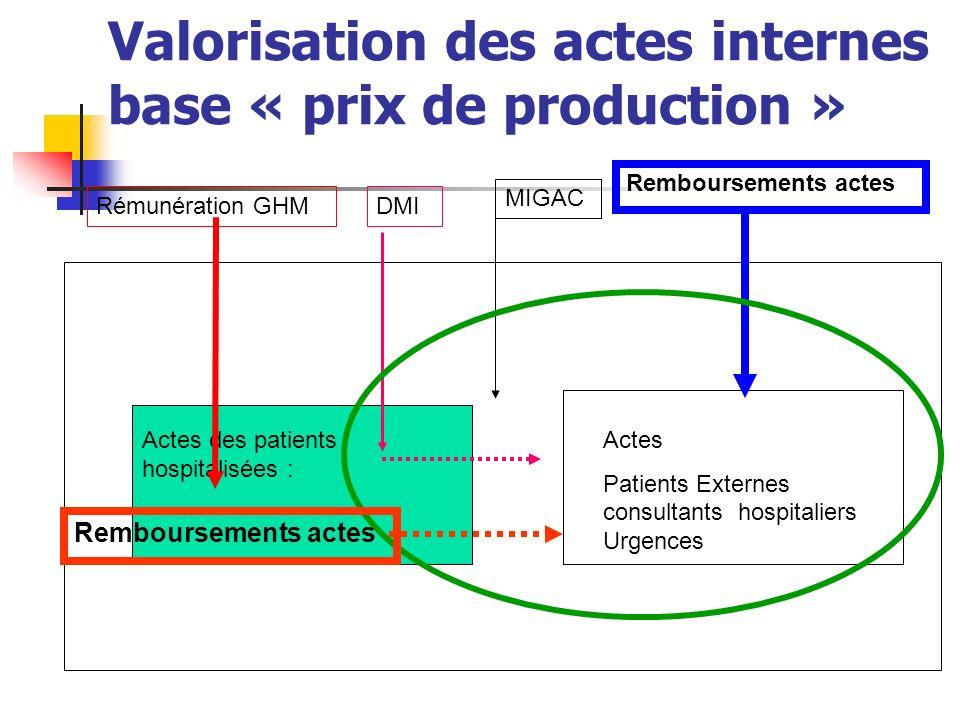 Valorisation des actes internes base « prix de production »