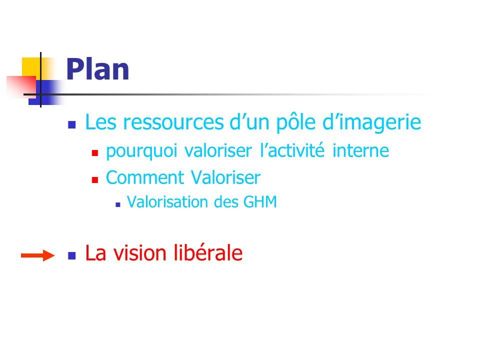 Plan Les ressources d'un pôle d'imagerie La vision libérale