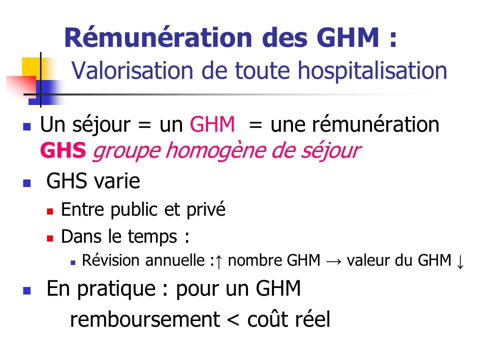 Rémunération des GHM : Valorisation de toute hospitalisation