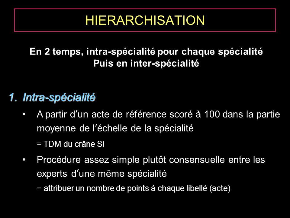 HIERARCHISATION Intra-spécialité