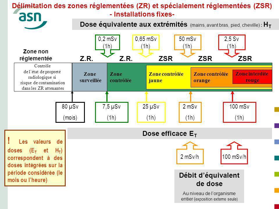Délimitation des zones réglementées (ZR) et spécialement réglementées (ZSR) - Installations fixes-