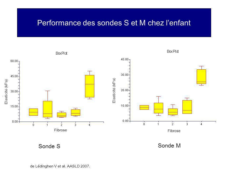 Performance des sondes S et M chez l'enfant