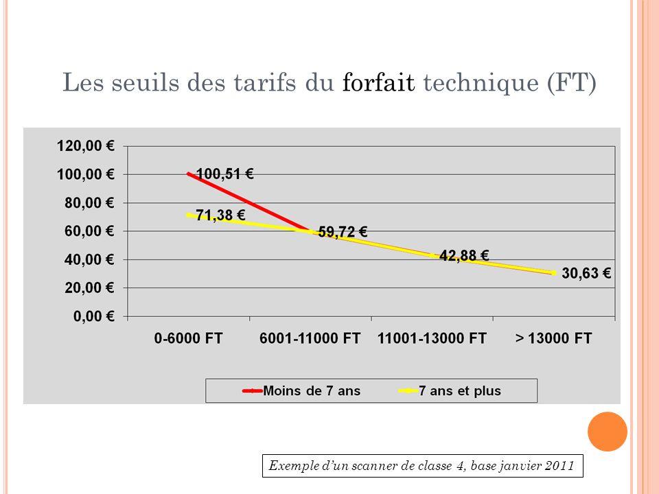 Les seuils des tarifs du forfait technique (FT)