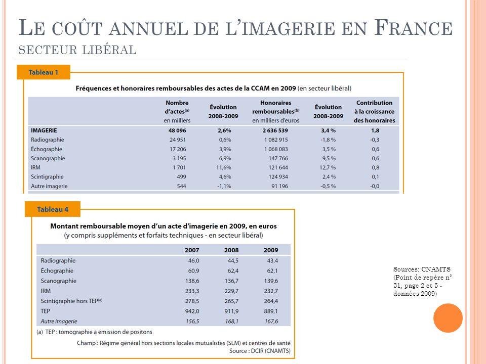 Le coût annuel de l'imagerie en France secteur libéral