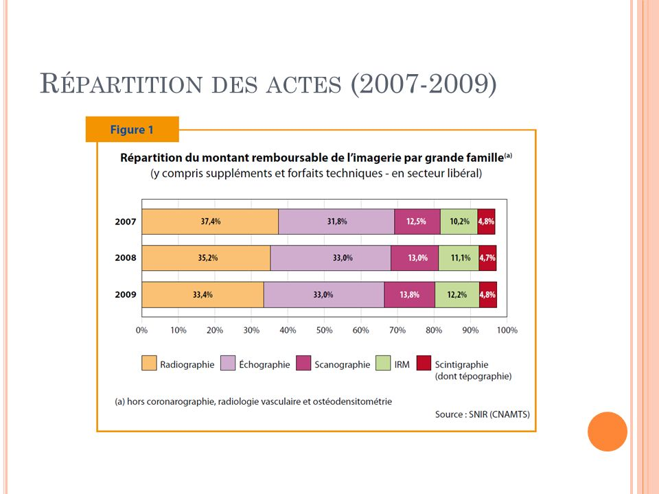Répartition des actes (2007-2009)