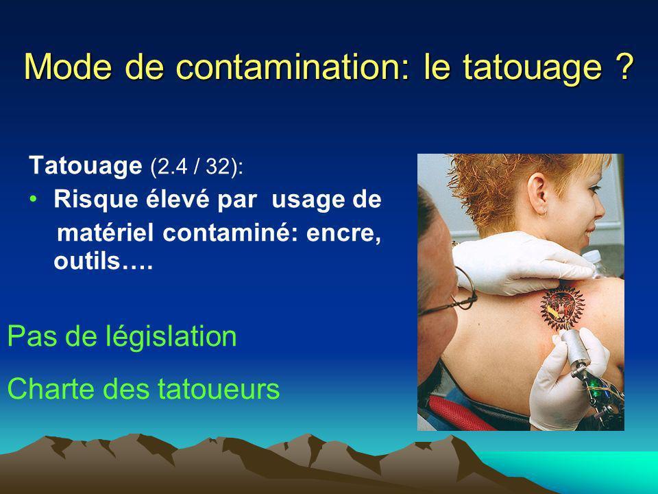 Mode de contamination: le tatouage
