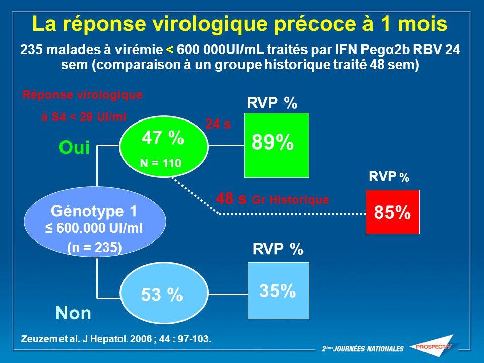 La réponse virologique précoce à 1 mois 235 malades à virémie < 600 000UI/mL traités par IFN Pegα2b RBV 24 sem (comparaison à un groupe historique traité 48 sem)