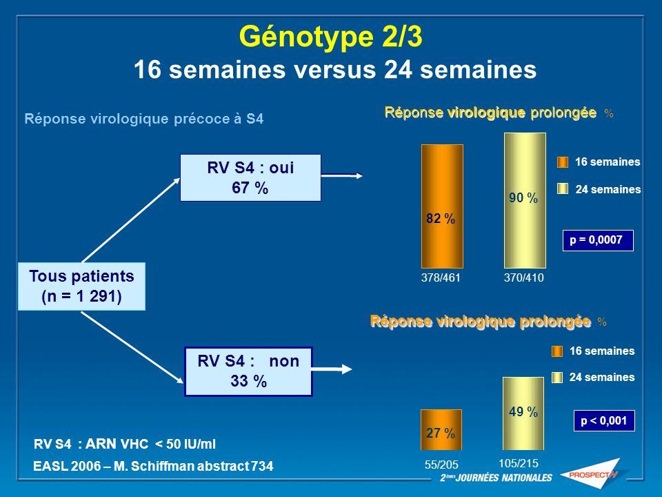 Génotype 2/3 16 semaines versus 24 semaines