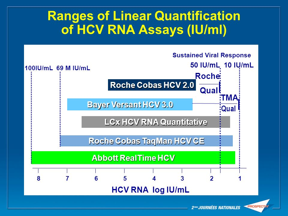Ranges of Linear Quantification of HCV RNA Assays (IU/ml)