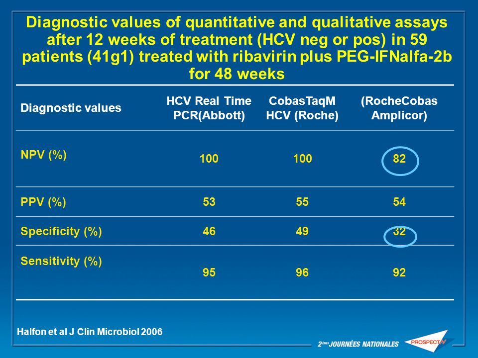 HCV Real Time PCR(Abbott) (RocheCobas Amplicor)