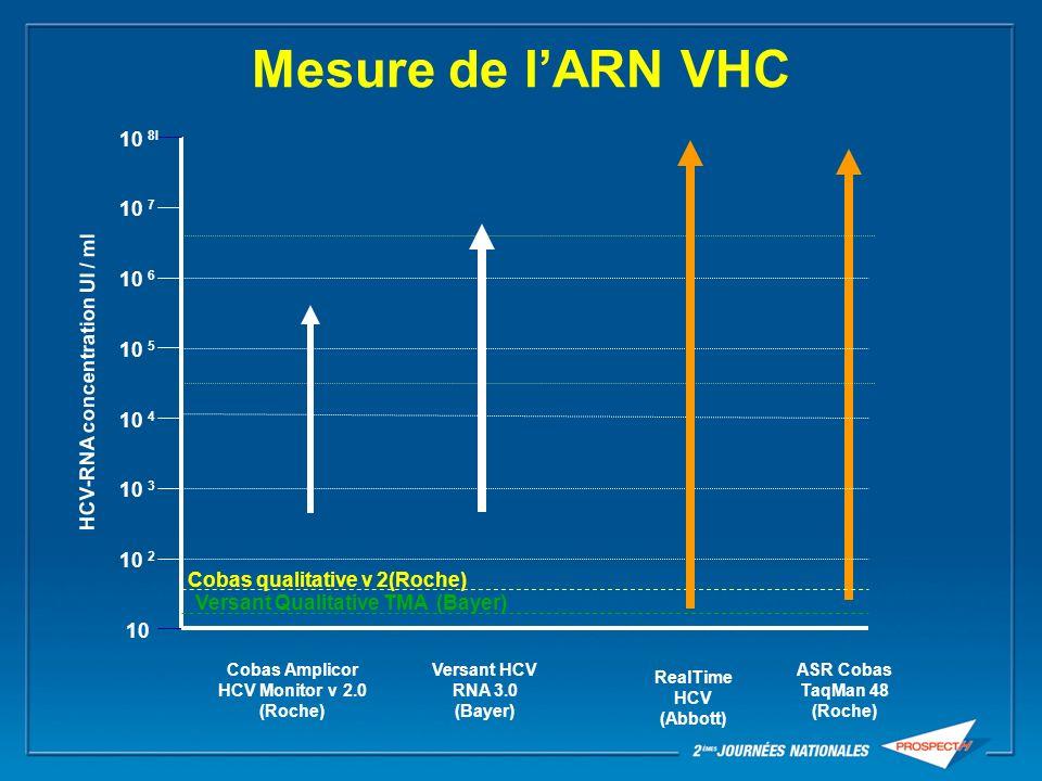 Mesure de l'ARN VHC 10 8l 10 7 10 6 HCV-RNA concentration UI / ml 10 5