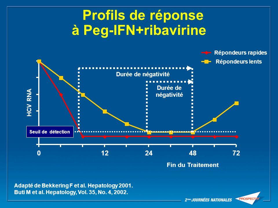 Profils de réponse à Peg-IFN+ribavirine