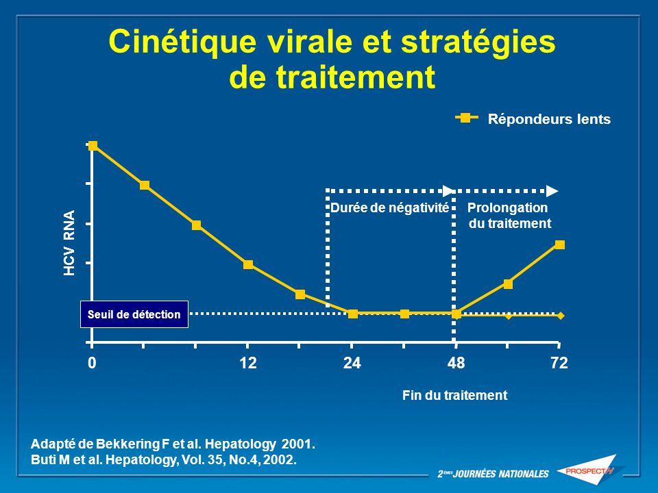 Cinétique virale et stratégies de traitement
