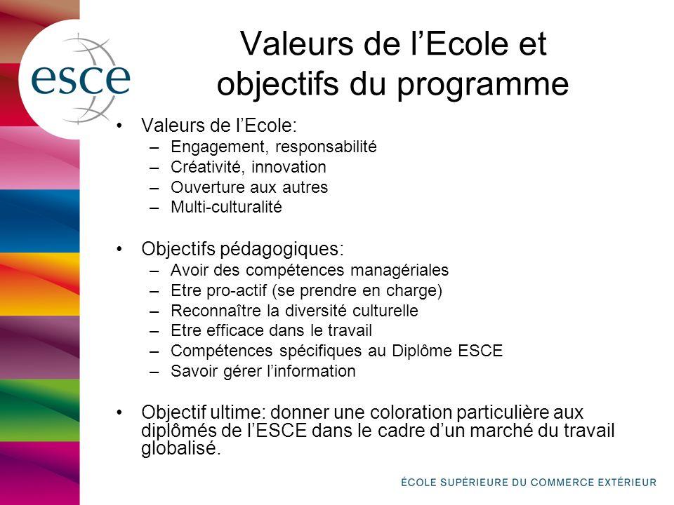 Valeurs de l'Ecole et objectifs du programme