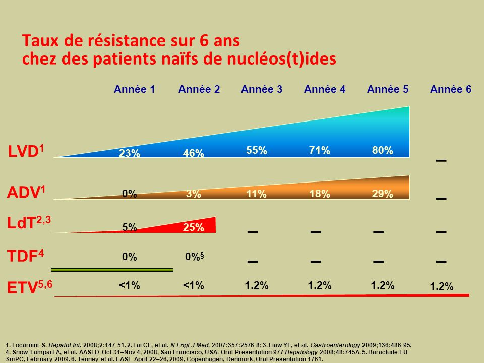 Taux de résistance sur 6 ans chez des patients naïfs de nucléos(t)ides