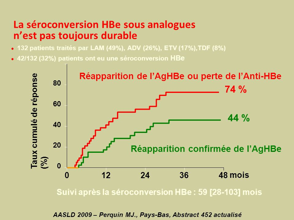 La séroconversion HBe sous analogues n'est pas toujours durable
