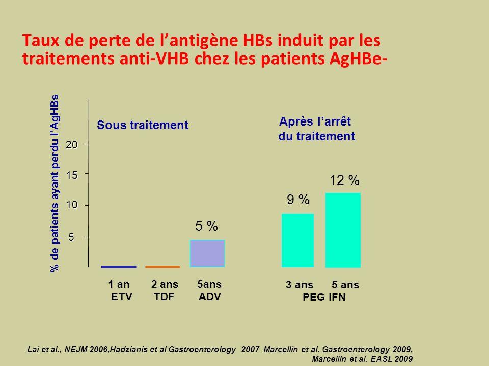 Après l'arrêt du traitement % de patients ayant perdu l'AgHBs