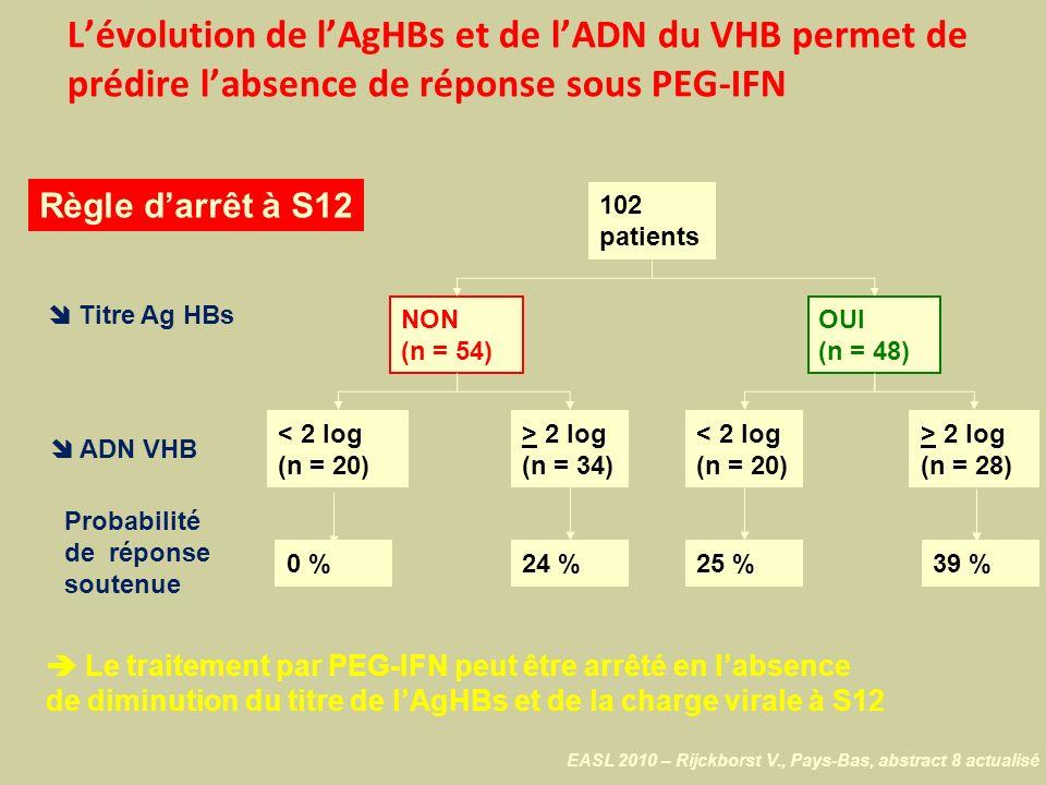 L'évolution de l'AgHBs et de l'ADN du VHB permet de prédire l'absence de réponse sous PEG-IFN
