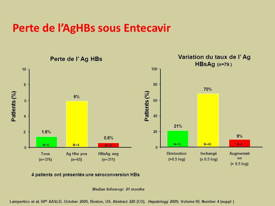 Variation du taux de l' Ag HBsAg (n=79 )
