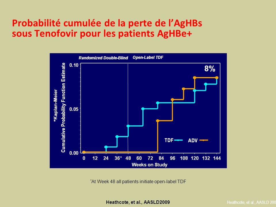Probabilité cumulée de la perte de l'AgHBs sous Tenofovir pour les patients AgHBe+