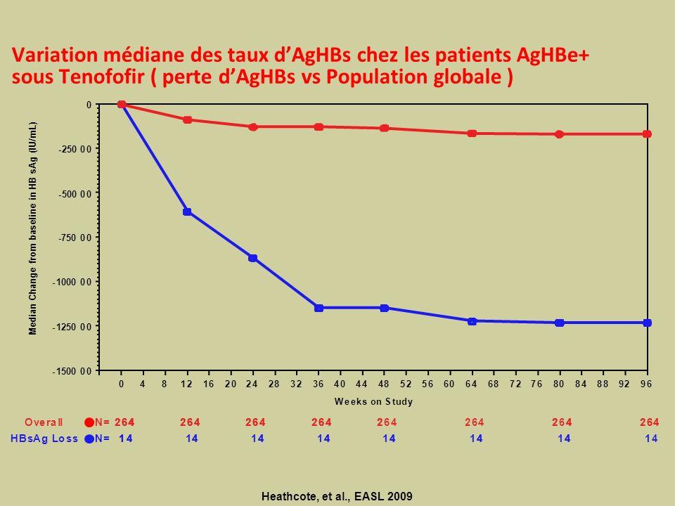 Variation médiane des taux d'AgHBs chez les patients AgHBe+ sous Tenofofir ( perte d'AgHBs vs Population globale )
