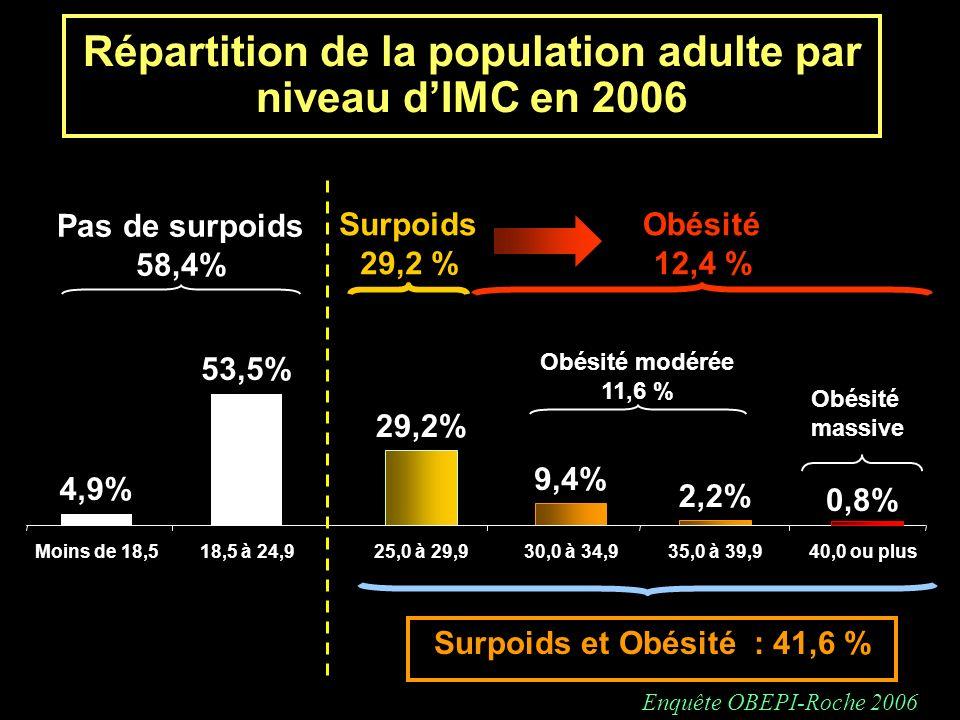 Répartition de la population adulte par niveau d'IMC en 2006