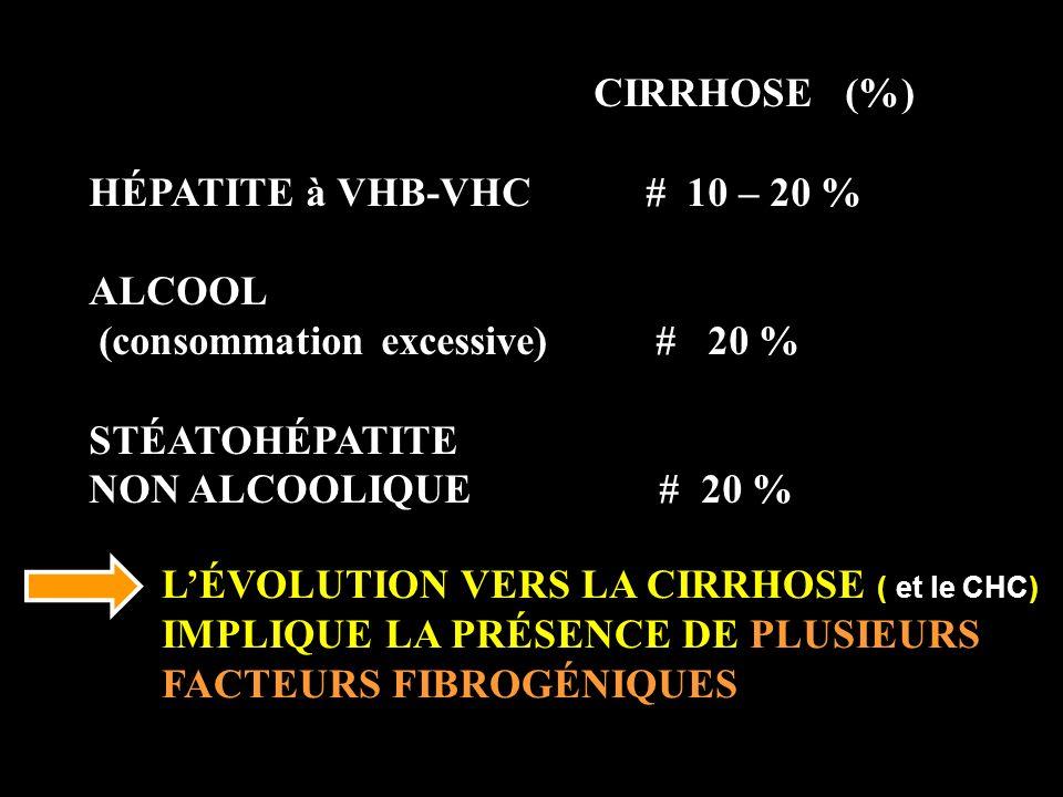 (consommation excessive) # 20 % STÉATOHÉPATITE NON ALCOOLIQUE # 20 %