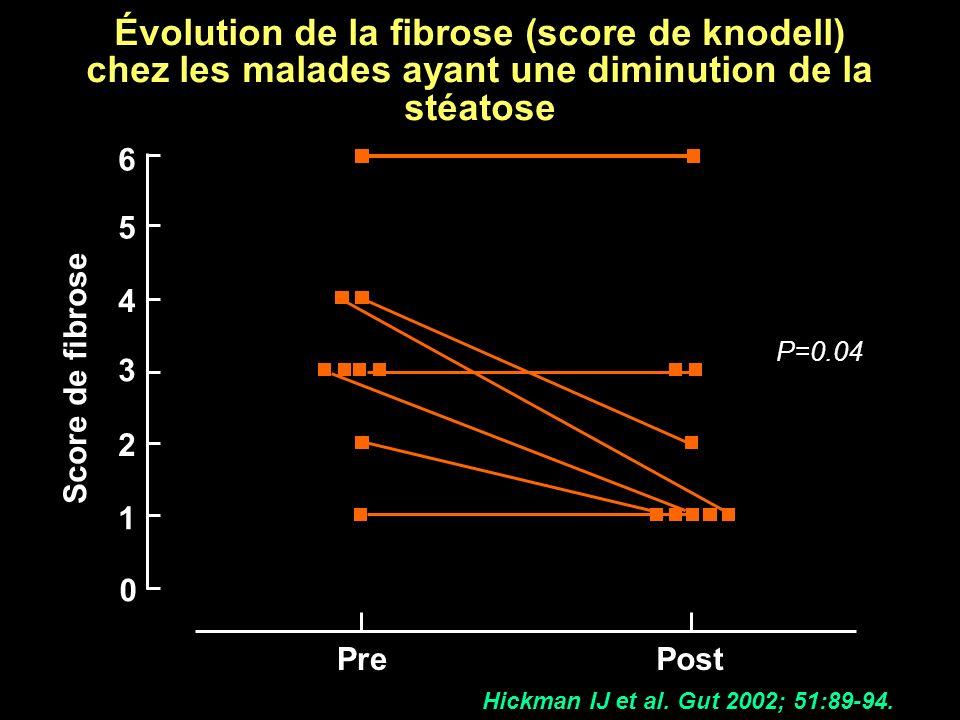 Évolution de la fibrose (score de knodell) chez les malades ayant une diminution de la stéatose