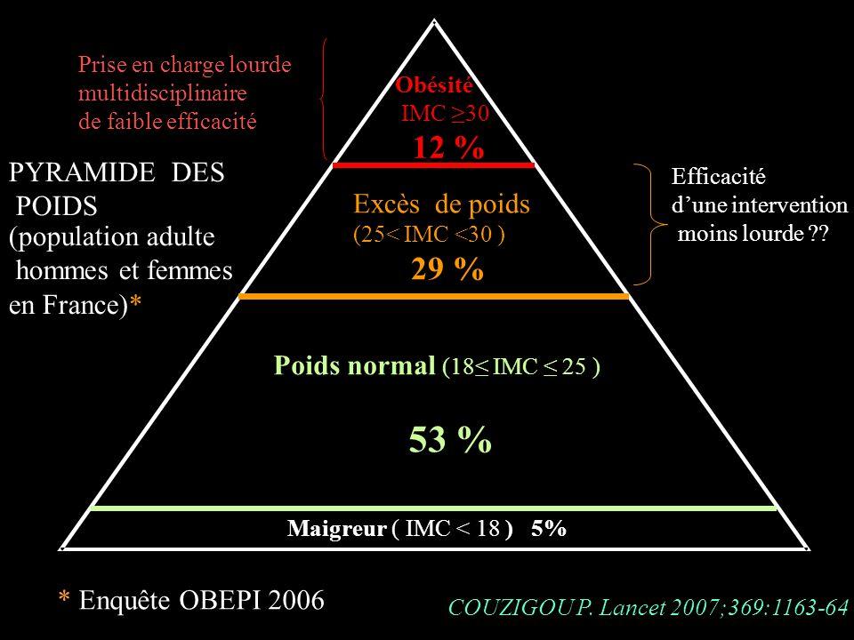 12 % 29 % PYRAMIDE DES POIDS Excès de poids Excès de poids