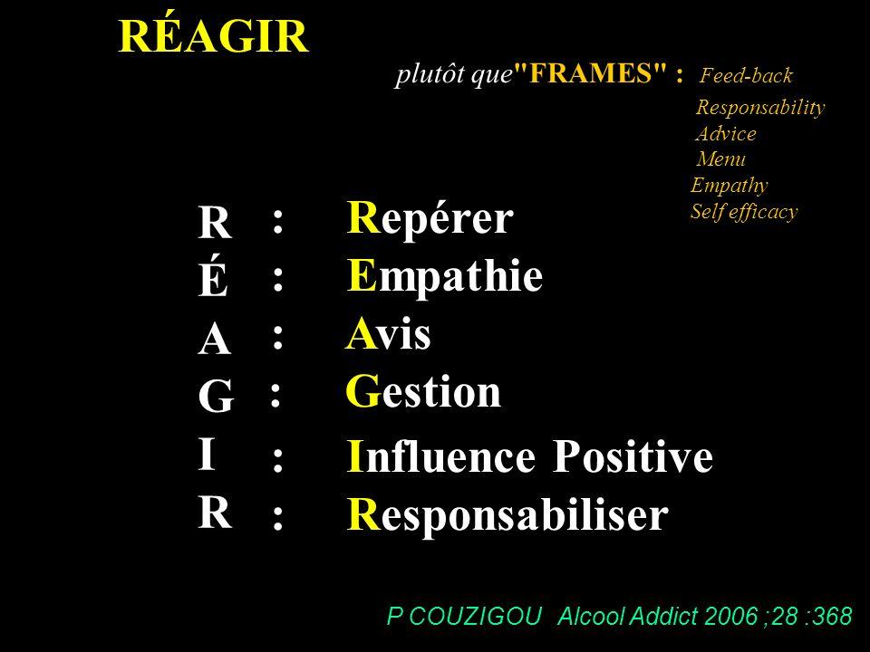 RÉAGIR : Repérer R É : Empathie A G : Avis I : Gestion