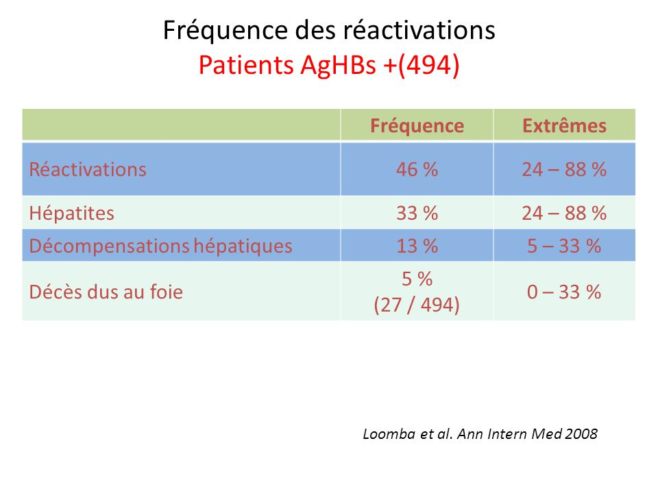 Fréquence des réactivations Patients AgHBs +(494)