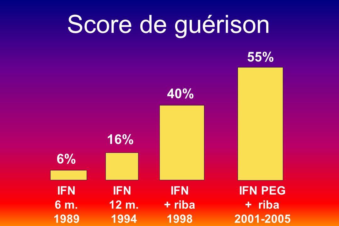 Score de guérison 55% 40% 16% 6% IFN 6 m. 1989 IFN 12 m. 1994 IFN