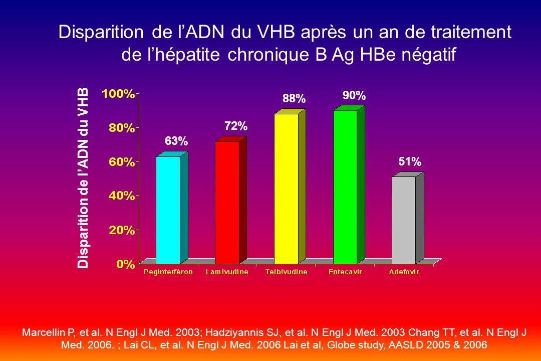 Disparition de l'ADN du VHB après un an de traitement