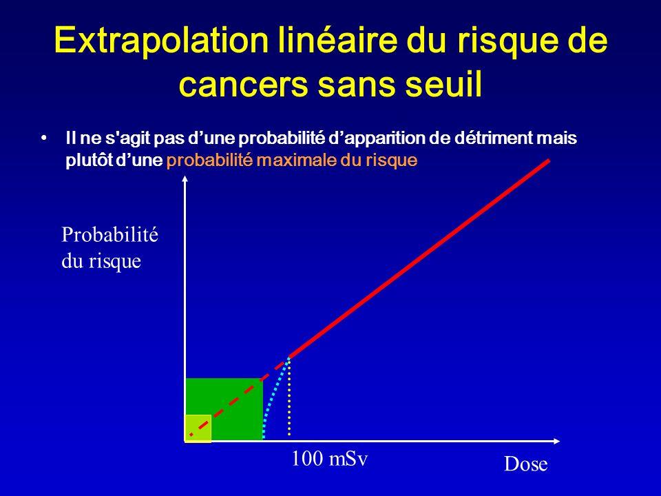 Extrapolation linéaire du risque de cancers sans seuil