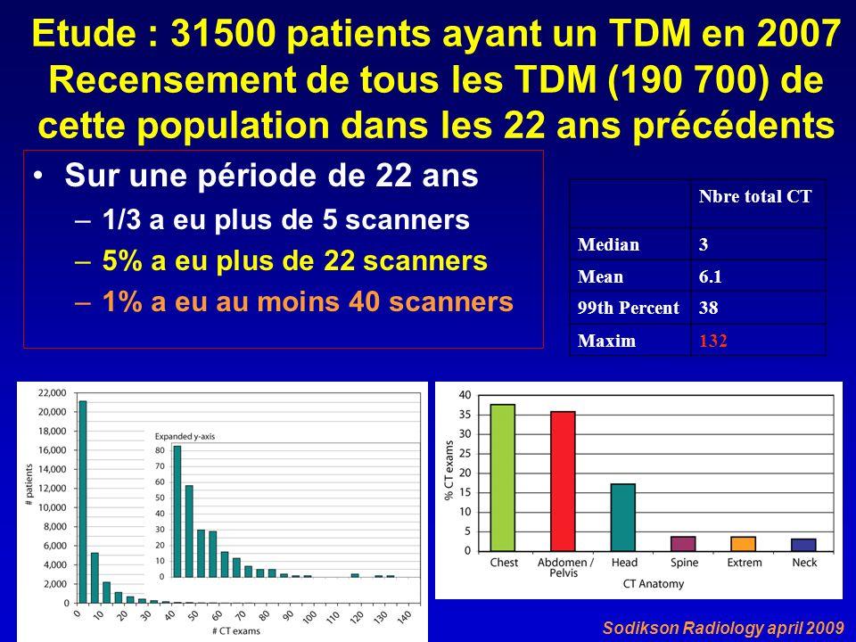 Etude : 31500 patients ayant un TDM en 2007 Recensement de tous les TDM (190 700) de cette population dans les 22 ans précédents