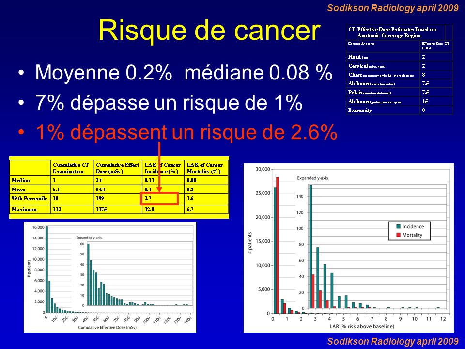 Risque de cancer Moyenne 0.2% médiane 0.08 %