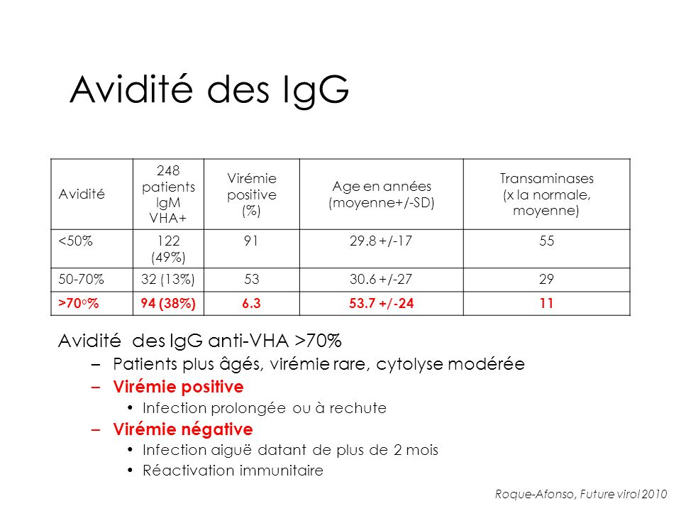 Avidité des IgG Avidité des IgG anti-VHA >70%
