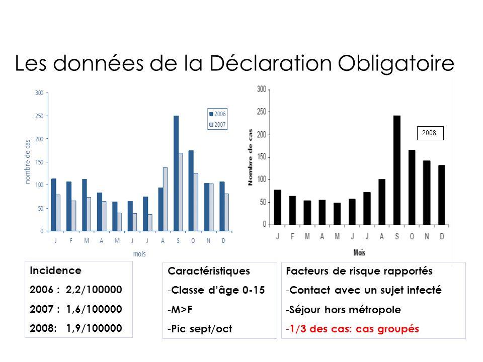 Les données de la Déclaration Obligatoire