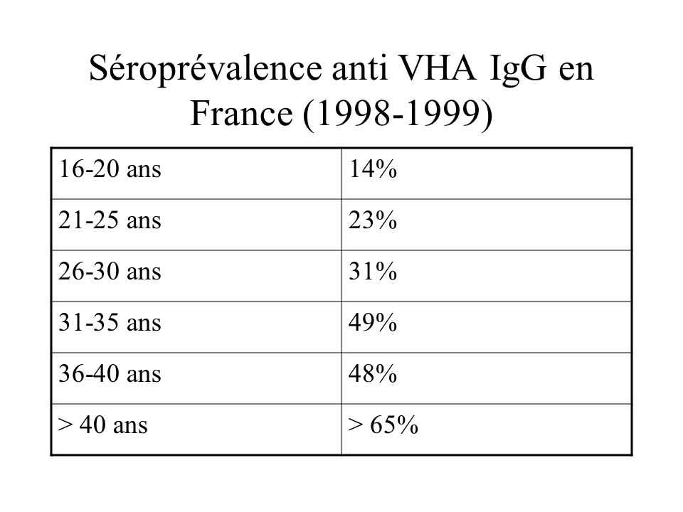 Séroprévalence anti VHA IgG en France ( )