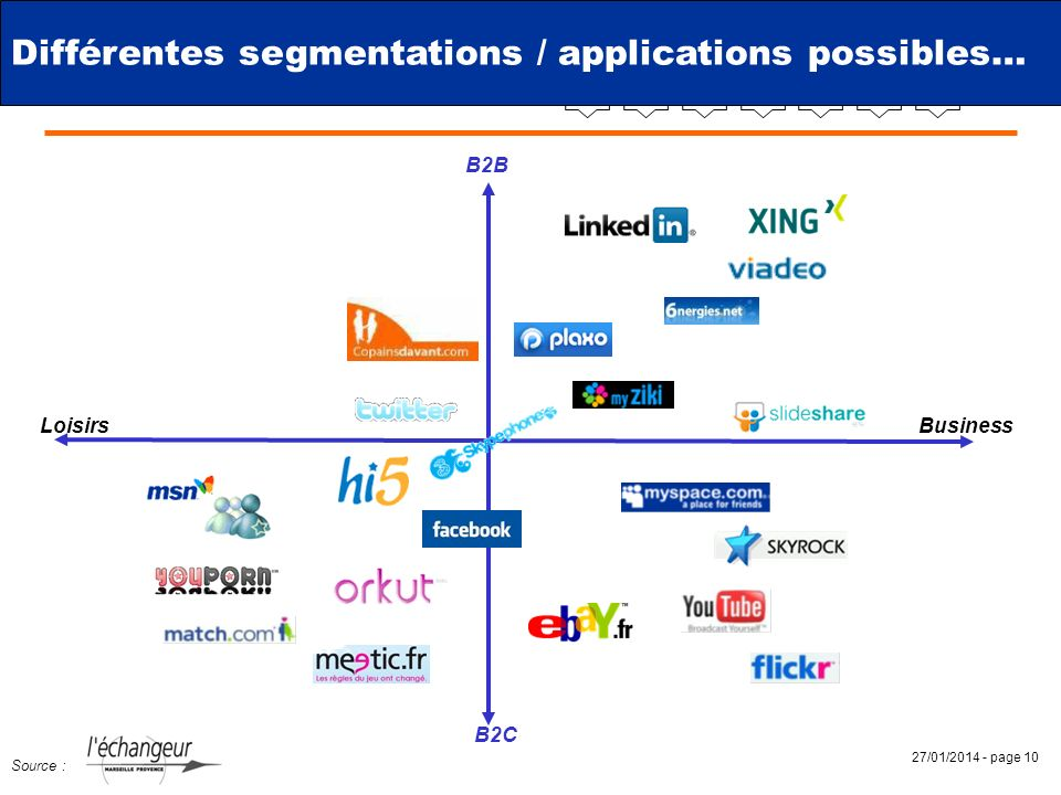 Différentes segmentations / applications possibles…