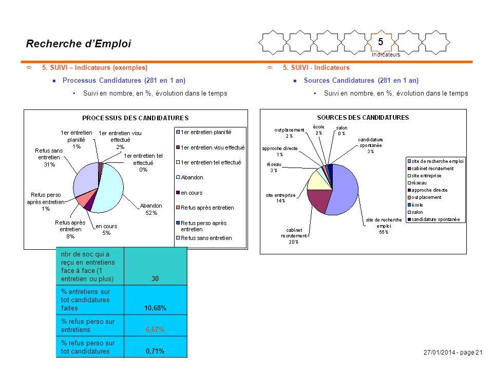 Recherche d'Emploi 5 5. SUIVI – Indicateurs (exemples)