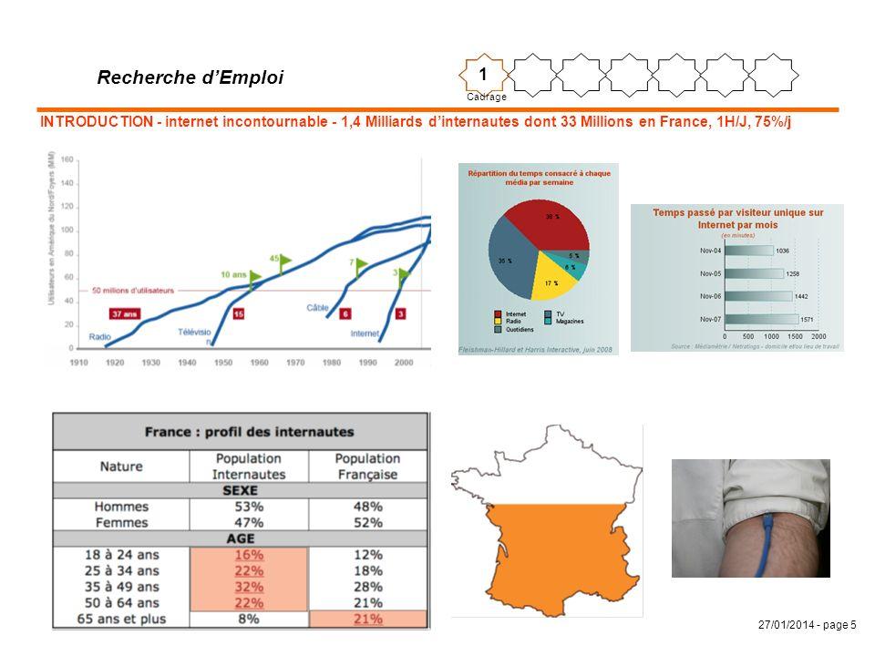 Recherche d'Emploi 1. Cadrage. INTRODUCTION - internet incontournable - 1,4 Milliards d'internautes dont 33 Millions en France, 1H/J, 75%/j.