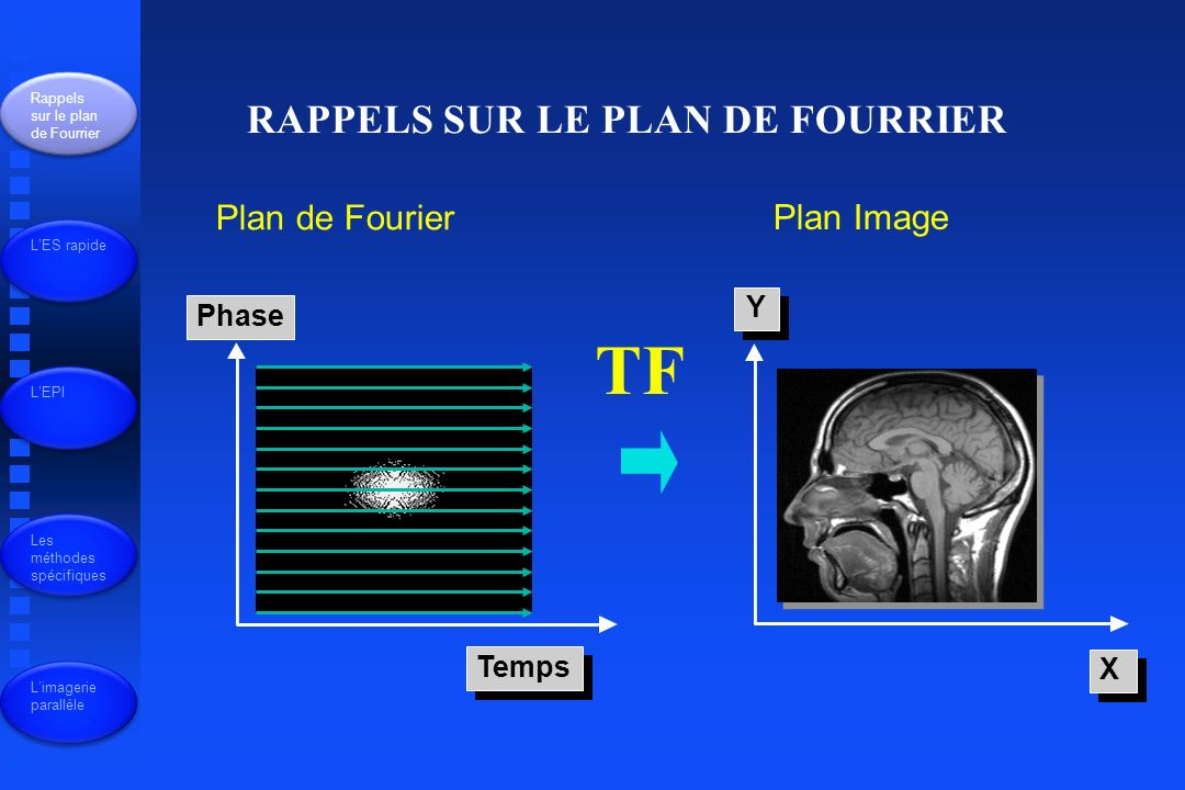 TF RAPPELS SUR LE PLAN DE FOURRIER Plan de Fourier Plan Image Y Phase